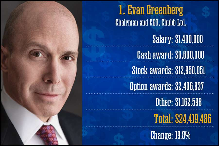 Evan Greenberg, Chubb Ltd.